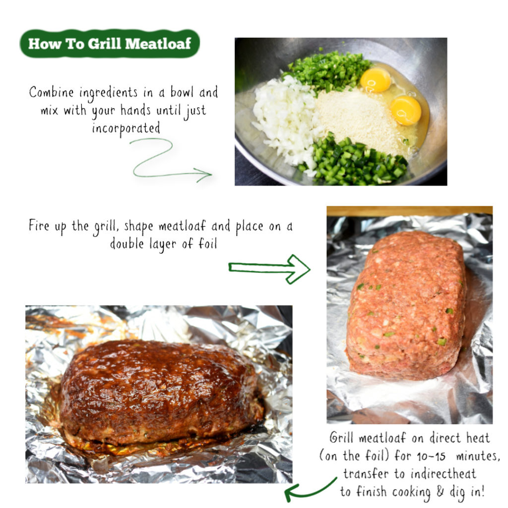 Graphic showing how to make Grilled Meatloaf. Three images and text. Mx ingredients, shape meatloaf and grill meatloaf
